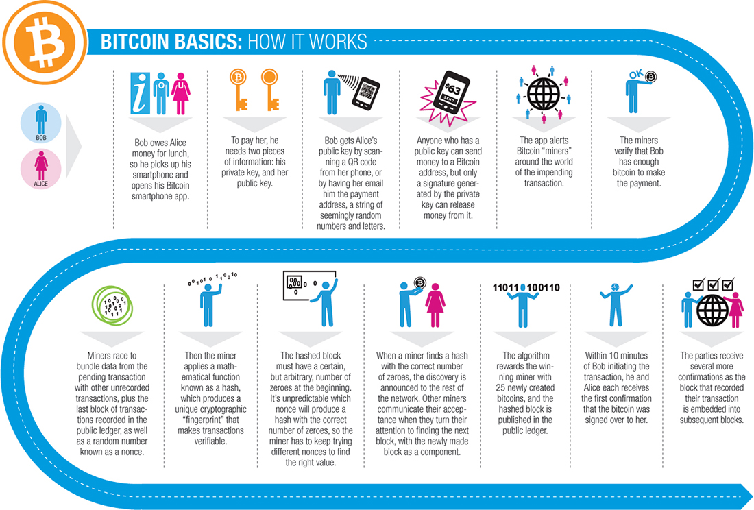 What is bitcoin and how much is it worth? metro news